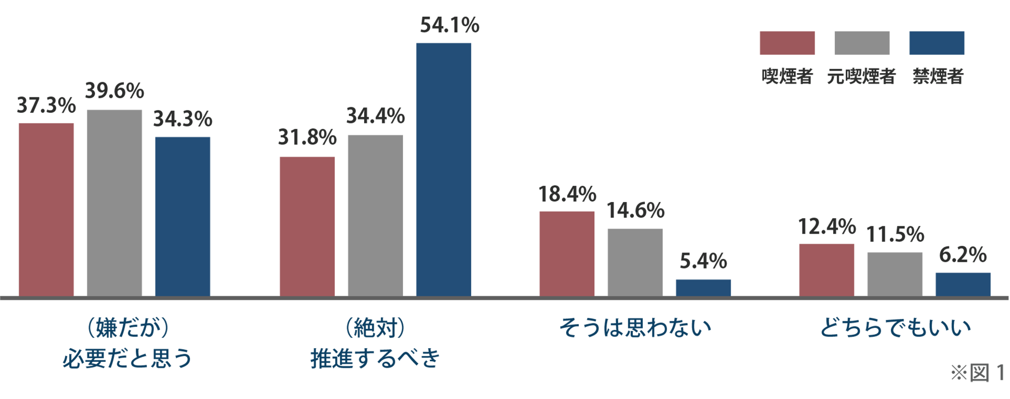 < 調査1> 東京都以外でもこの条例を推進するべきか