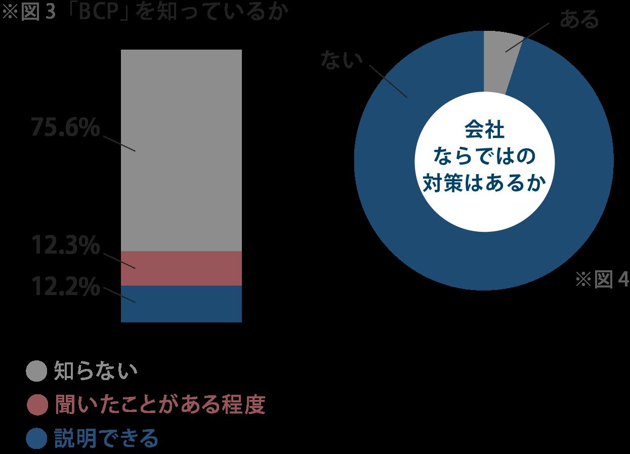 調査 3:BCPの説明ができるのは10人中1人のみ、BCPの浸透の遅れは企業の対策不足が原因?