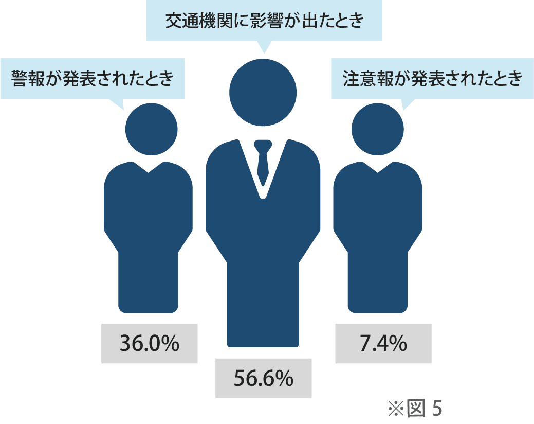 調査 4:「影響が出てから」避難する人は半数以上、判断基準の見直しに